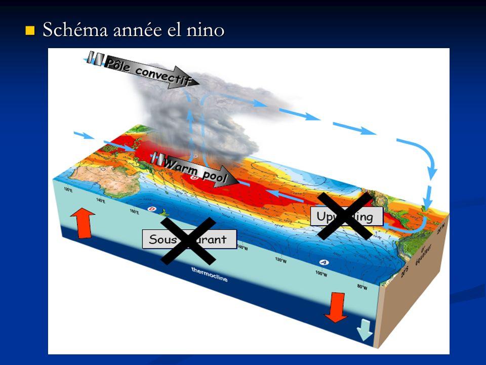 D) Le phénomène opposé : la Niña D) Le phénomène opposé : la Niña P (Est) > P (Ouest) P (Est) > P (Ouest) Upwelling renforcé Upwelling renforcé Conséquences opposées à celles dEl Niño Conséquences opposées à celles dEl Niño
