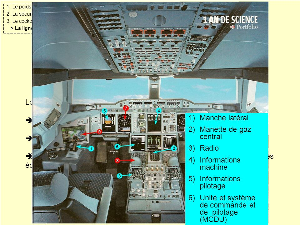 1. Le poids 2. La sécurité 3. Le cockpit > La lignée Airbus Lois héritées des anciens modèles : Loi directe : le pilote doit être « parfait » Loi du d