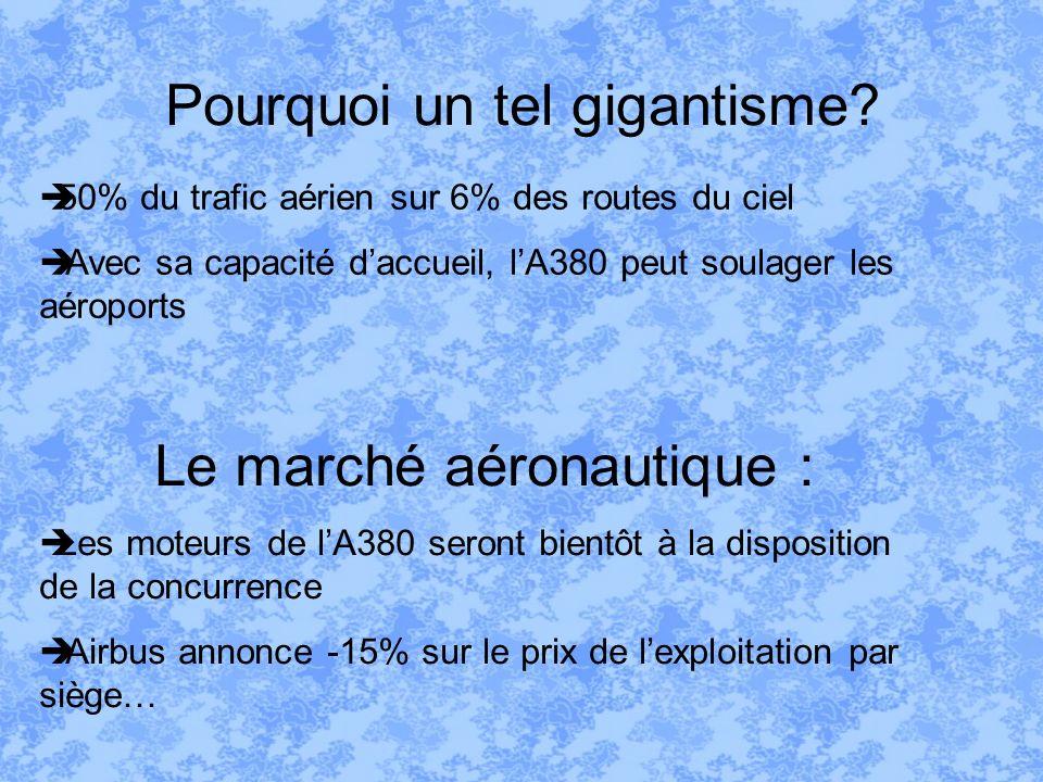 Pourquoi un tel gigantisme? 50% du trafic aérien sur 6% des routes du ciel Avec sa capacité daccueil, lA380 peut soulager les aéroports Le marché aéro