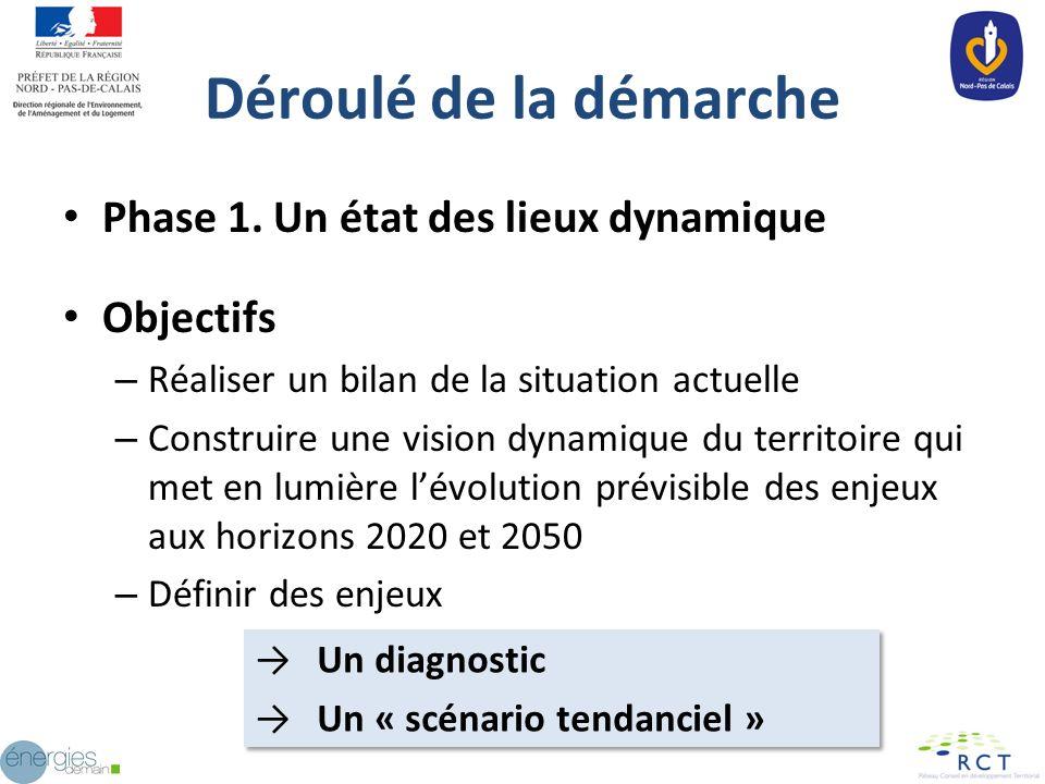 Déroulé de la démarche Phase 1. Un état des lieux dynamique Objectifs – Réaliser un bilan de la situation actuelle – Construire une vision dynamique d