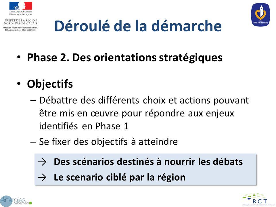 Déroulé de la démarche Phase 2. Des orientations stratégiques Objectifs – Débattre des différents choix et actions pouvant être mis en œuvre pour répo