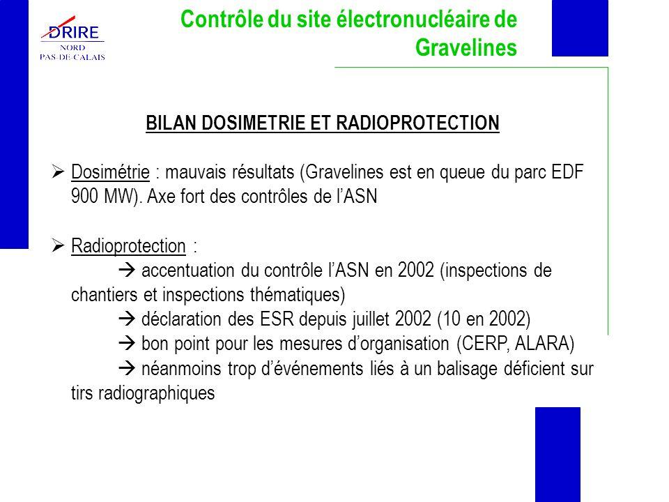 Contrôle du site électronucléaire de Gravelines BILAN DOSIMETRIE ET RADIOPROTECTION Dosimétrie : mauvais résultats (Gravelines est en queue du parc ED