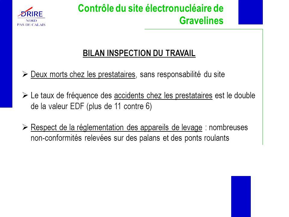 Contrôle du site électronucléaire de Gravelines BILAN INSPECTION DU TRAVAIL Deux morts chez les prestataires, sans responsabilité du site Le taux de f