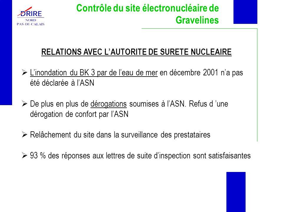 Contrôle du site électronucléaire de Gravelines RELATIONS AVEC LAUTORITE DE SURETE NUCLEAIRE Linondation du BK 3 par de leau de mer en décembre 2001 n