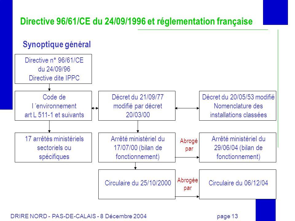 DRIRE NORD - PAS-DE-CALAIS - 8 Décembre 2004 page 13 Directive 96/61/CE du 24/09/1996 et réglementation française Synoptique général Directive n° 96/6