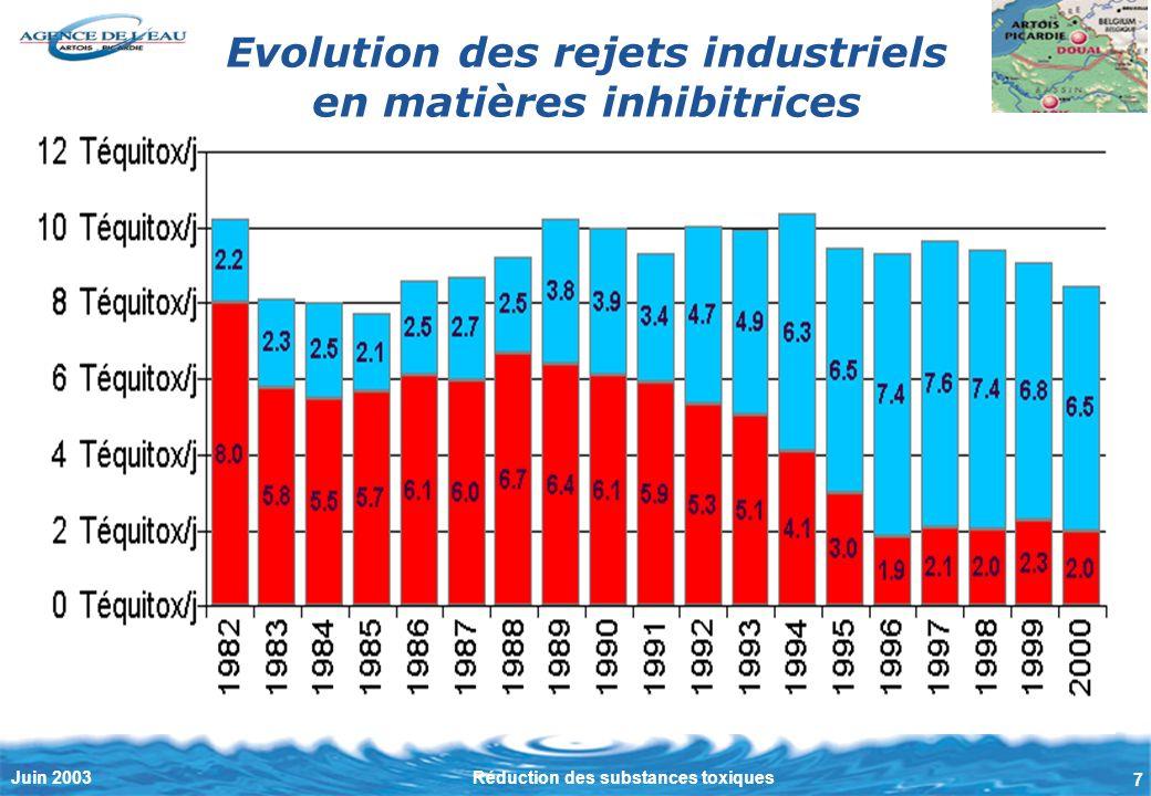 7 Juin 2003Réduction des substances toxiques Evolution des rejets industriels en matières inhibitrices