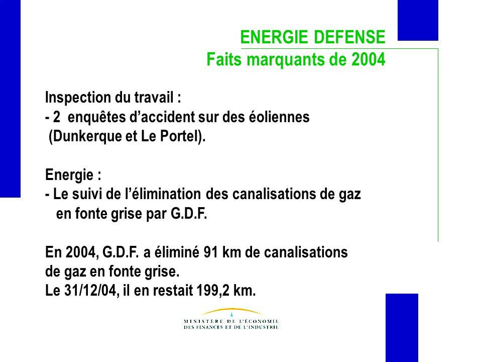 ENERGIE DEFENSE Faits marquants de 2004 Inspection du travail : - 2 enquêtes daccident sur des éoliennes (Dunkerque et Le Portel). Energie : - Le suiv