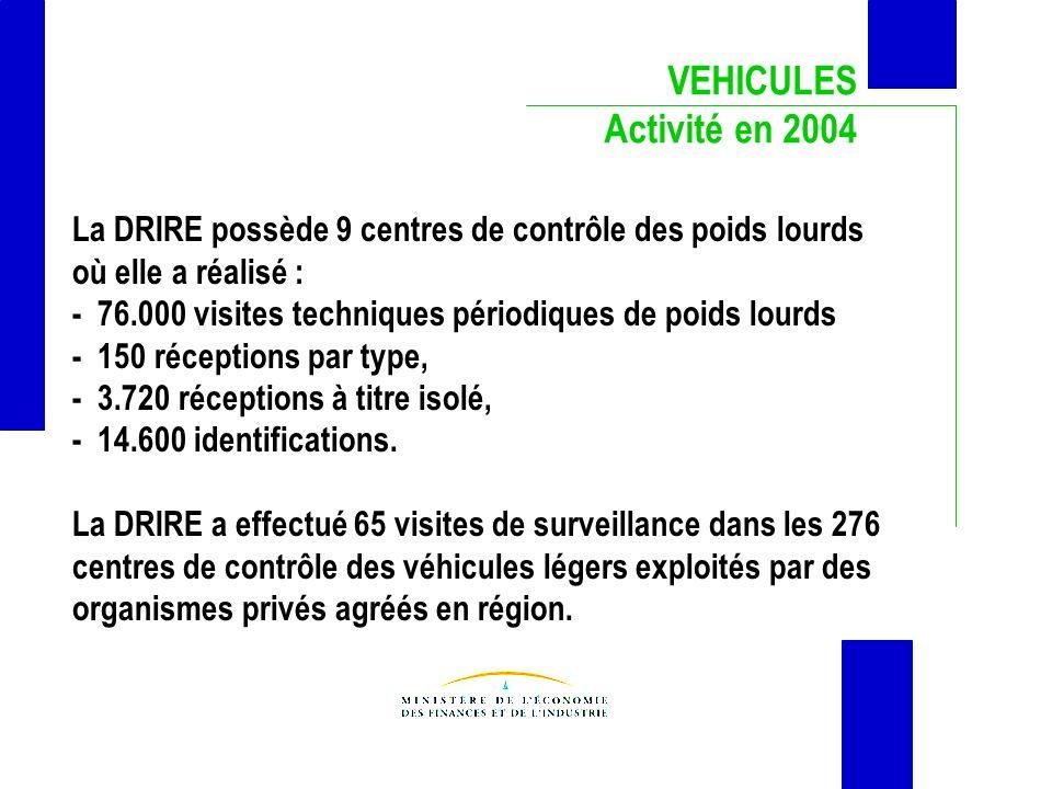 VEHICULES Activité en 2004 La DRIRE possède 9 centres de contrôle des poids lourds où elle a réalisé : - 76.000 visites techniques périodiques de poid