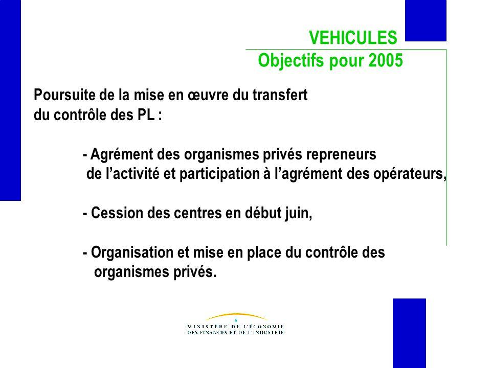 VEHICULES Objectifs pour 2005 Poursuite de la mise en œuvre du transfert du contrôle des PL : - Agrément des organismes privés repreneurs de lactivité