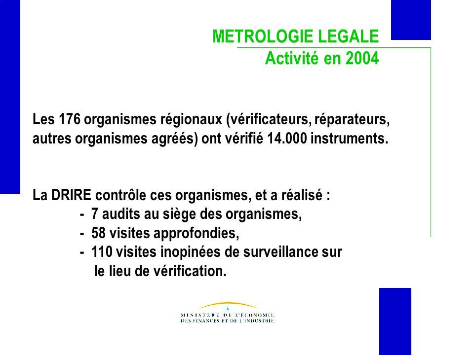 METROLOGIE LEGALE Activité en 2004 Les 176 organismes régionaux (vérificateurs, réparateurs, autres organismes agréés) ont vérifié 14.000 instruments.