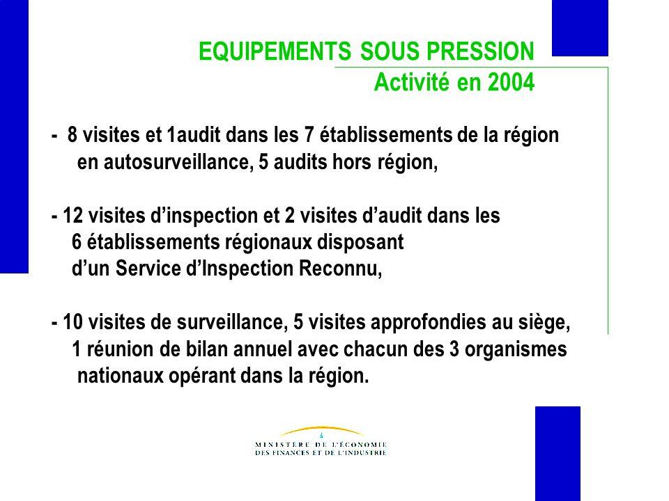 EQUIPEMENTS SOUS PRESSION Activité en 2004 - 8 visites et 1audit dans les 7 établissements de la région en autosurveillance, 5 audits hors région, - 1