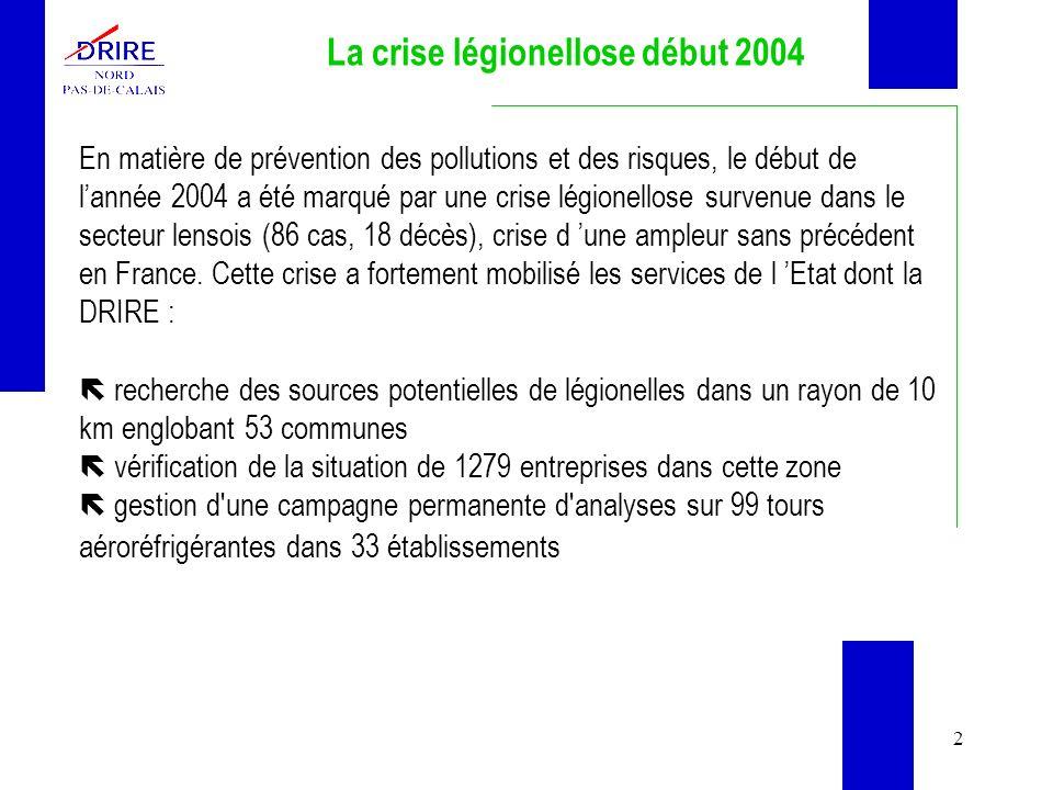 2 La crise légionellose début 2004 En matière de prévention des pollutions et des risques, le début de lannée 2004 a été marqué par une crise légionellose survenue dans le secteur lensois (86 cas, 18 décès), crise d une ampleur sans précédent en France.