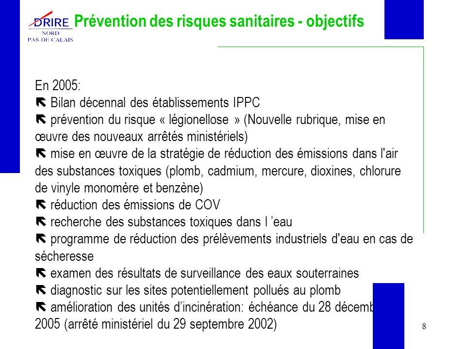 8 Prévention des risques sanitaires - objectifs En 2005: Bilan décennal des établissements IPPC prévention du risque « légionellose » (Nouvelle rubrique, mise en œuvre des nouveaux arrêtés ministériels) mise en œuvre de la stratégie de réduction des émissions dans l air des substances toxiques (plomb, cadmium, mercure, dioxines, chlorure de vinyle monomère et benzène) réduction des émissions de COV recherche des substances toxiques dans l eau programme de réduction des prélèvements industriels d eau en cas de sécheresse examen des résultats de surveillance des eaux souterraines diagnostic sur les sites potentiellement pollués au plomb amélioration des unités dincinération: échéance du 28 décembre 2005 (arrêté ministériel du 29 septembre 2002)