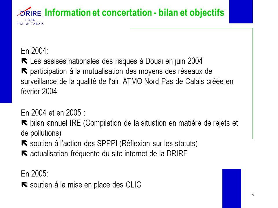 9 Information et concertation - bilan et objectifs En 2004: Les assises nationales des risques à Douai en juin 2004 participation à la mutualisation des moyens des réseaux de surveillance de la qualité de lair: ATMO Nord-Pas de Calais créée en février 2004 En 2004 et en 2005 : bilan annuel IRE (Compilation de la situation en matière de rejets et de pollutions) soutien à laction des SPPPI (Réflexion sur les statuts) actualisation fréquente du site internet de la DRIRE En 2005: soutien à la mise en place des CLIC