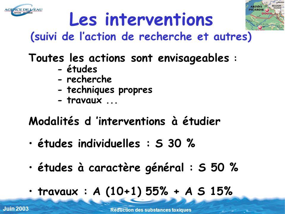 Réduction des substances toxiques Juin 2003 Les interventions (suivi de laction de recherche et autres) Toutes les actions sont envisageables : - études - recherche - techniques propres - travaux...