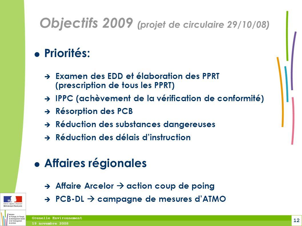 Grenelle Environnement 19 novembre 2008 12 Objectifs 2009 (projet de circulaire 29/10/08) Priorités: Examen des EDD et élaboration des PPRT (prescript