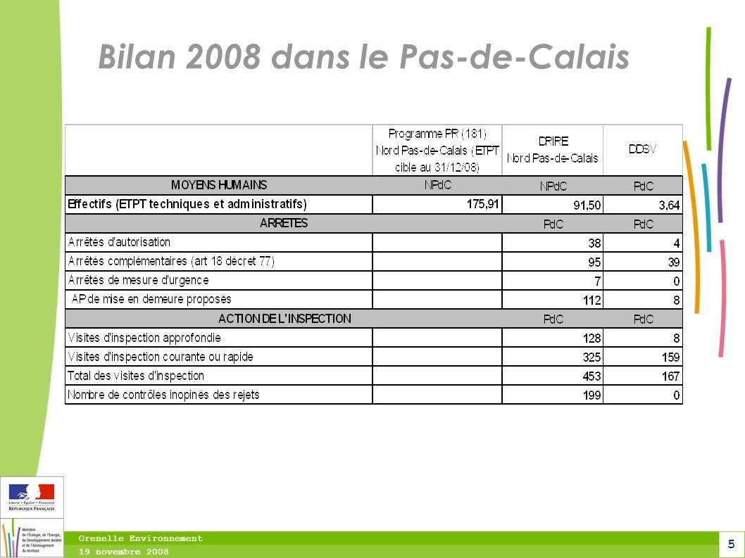 Grenelle Environnement 19 novembre 2008 6 Inspection (DRIRE NPdC) résultat satisfaisant ICPE : Objectif net 1148, réalisé 1112 (97%) RGIE : Objectif 52, réalisé 55 (106%) Inspections croisées MISE, IT