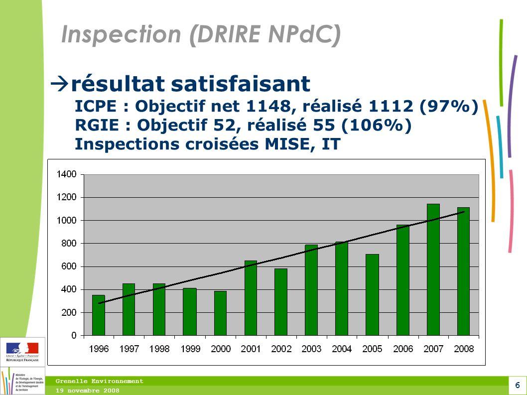 Grenelle Environnement 19 novembre 2008 6 Inspection (DRIRE NPdC) résultat satisfaisant ICPE : Objectif net 1148, réalisé 1112 (97%) RGIE : Objectif 5