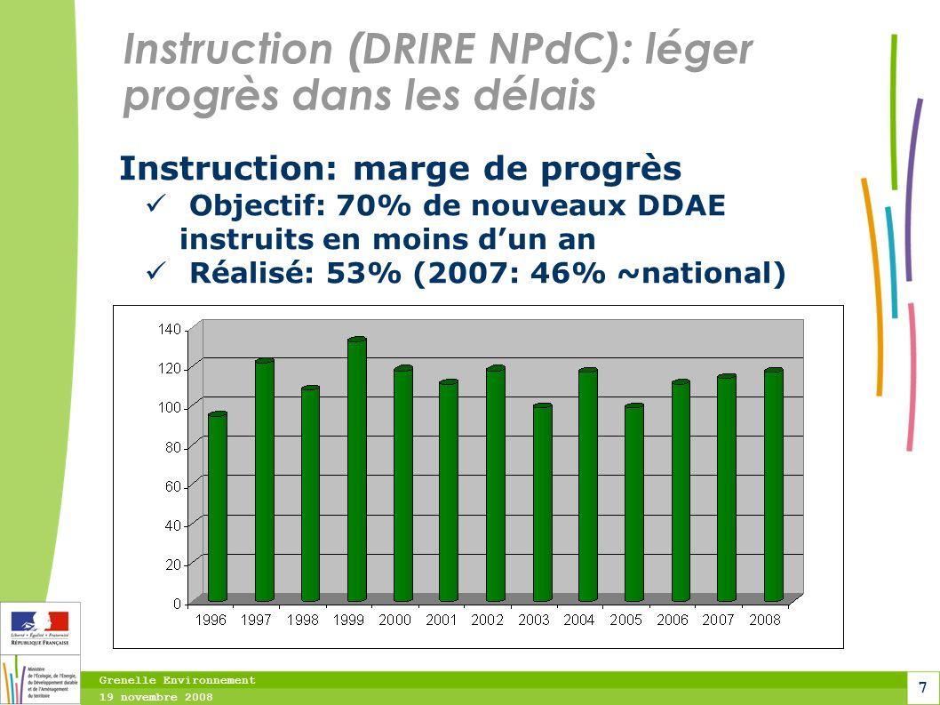 Grenelle Environnement 19 novembre 2008 7 Instruction (DRIRE NPdC): léger progrès dans les délais Instruction: marge de progrès Objectif: 70% de nouve
