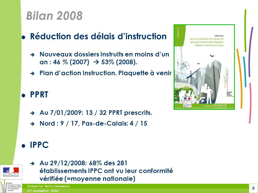 Grenelle Environnement 19 novembre 2008 9 Bilan 2008 Réduction des délais dinstruction Nouveaux dossiers instruits en moins dun an : 46 % (2007) 53% (