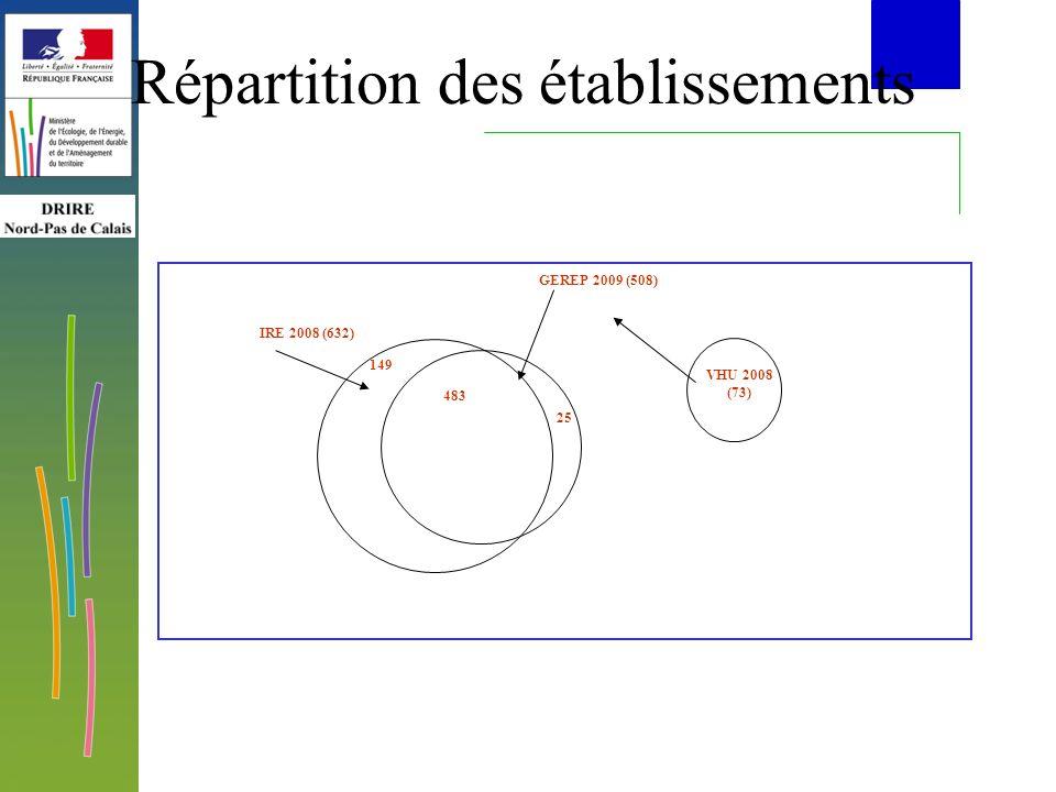 Répartition des établissements 149 IRE 2008 (632) GEREP 2009 (508) 483 25 VHU 2008 (73)
