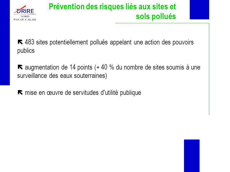 Prévention des risques liés aux sites et sols pollués 483 sites potentiellement pollués appelant une action des pouvoirs publics augmentation de 14 po