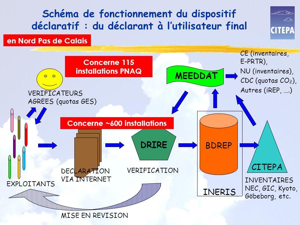Schéma de fonctionnement du dispositif déclaratif : du déclarant à lutilisateur final EXPLOITANTS DECLARATION VIA INTERNET DRIRE VERIFICATION VERIFICATEURS AGREES (quotas GES) MISE EN REVISION MEEDDAT BDREP INERIS CITEPA INVENTAIRES NEC, GIC, Kyoto, Göbeborg, etc.