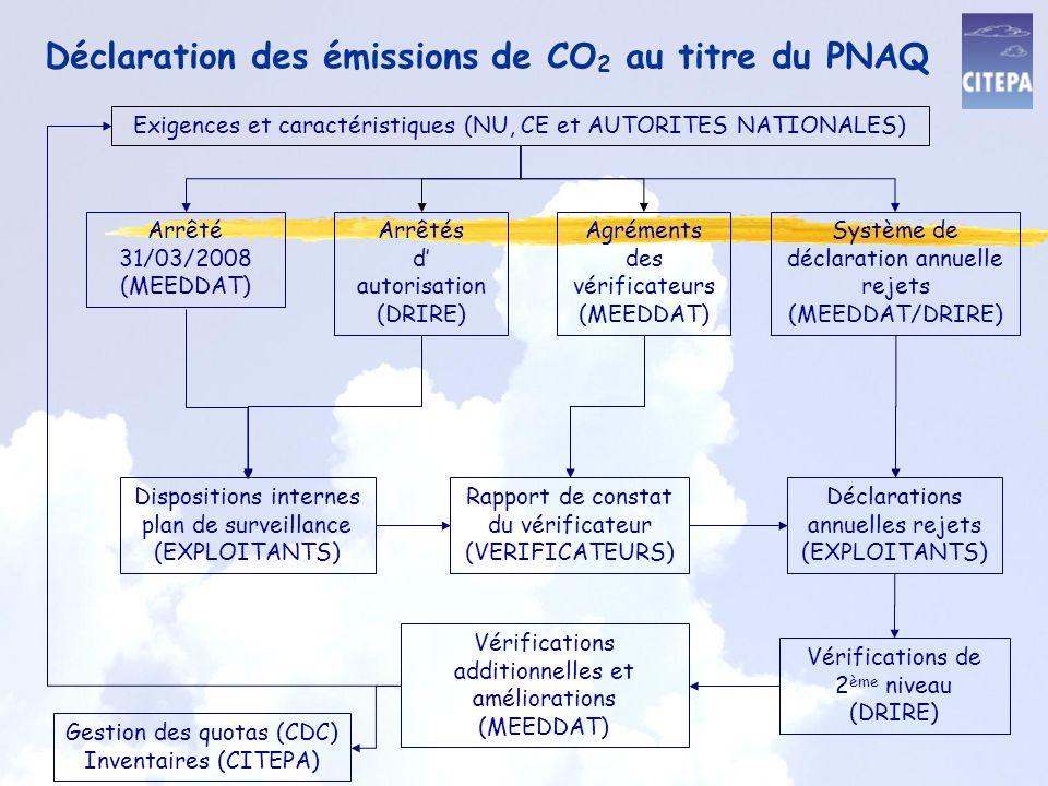 Déclaration des émissions de CO 2 au titre du PNAQ Agréments des vérificateurs (MEEDDAT) Arrêtés d autorisation (DRIRE) Arrêté 31/03/2008 (MEEDDAT) Système de déclaration annuelle rejets (MEEDDAT/DRIRE) Rapport de constat du vérificateur (VERIFICATEURS) Vérifications de 2 ème niveau (DRIRE) Dispositions internes plan de surveillance (EXPLOITANTS) Déclarations annuelles rejets (EXPLOITANTS) Vérifications additionnelles et améliorations (MEEDDAT) Gestion des quotas (CDC) Inventaires (CITEPA) Exigences et caractéristiques (NU, CE et AUTORITES NATIONALES)