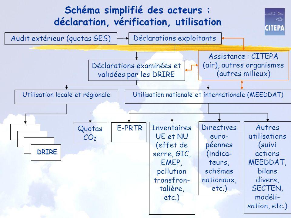 Schéma simplifié des acteurs : déclaration, vérification, utilisation Utilisation locale et régionaleUtilisation nationale et internationale (MEEDDAT) Quotas CO 2 E-PRTR Inventaires UE et NU (effet de serre, GIC, EMEP, pollution transfron- talière, etc.) Directives euro- péennes (indica- teurs, schémas nationaux, etc.) Autres utilisations (suivi actions MEEDDAT, bilans divers, SECTEN, modéli- sation, etc.) Assistance : CITEPA (air), autres organismes (autres milieux) Déclarations examinées et validées par les DRIRE Déclarations exploitants Audit extérieur (quotas GES) DRIRE