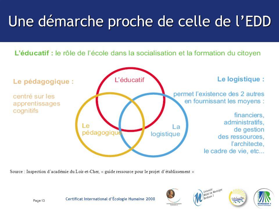 Page 13 Certificat International dÉcologie Humaine 2008 Une démarche proche de celle de lEDD Source : Inspection dacadémie du Loir-et-Cher, « guide ressource pour le projet détablissement »