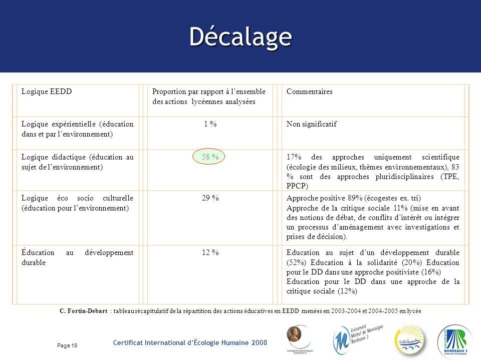 Page 19 Certificat International dÉcologie Humaine 2008 Décalage C.