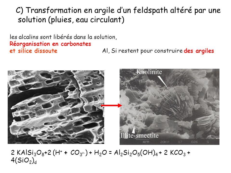 les alcalins sont libérés dans la solution, Réorganisation en carbonates et silice dissouteAl, Si restent pour construire des argiles C) Transformatio