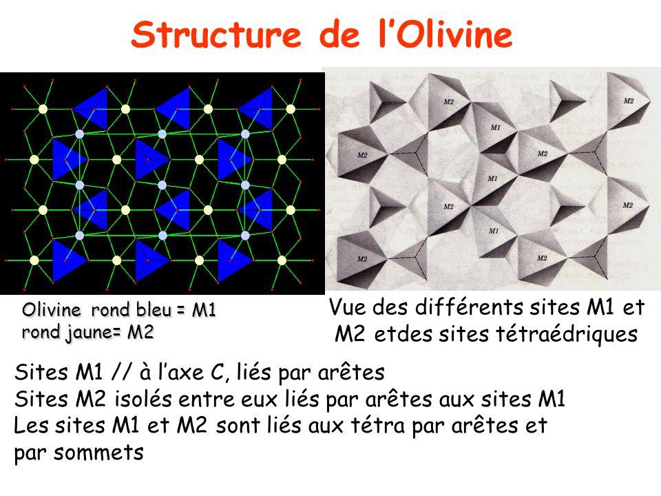 Vue des différents sites M1 et M2 etdes sites tétraédriques Structure de lOlivine Sites M1 // à laxe C, liés par arêtes Sites M2 isolés entre eux liés