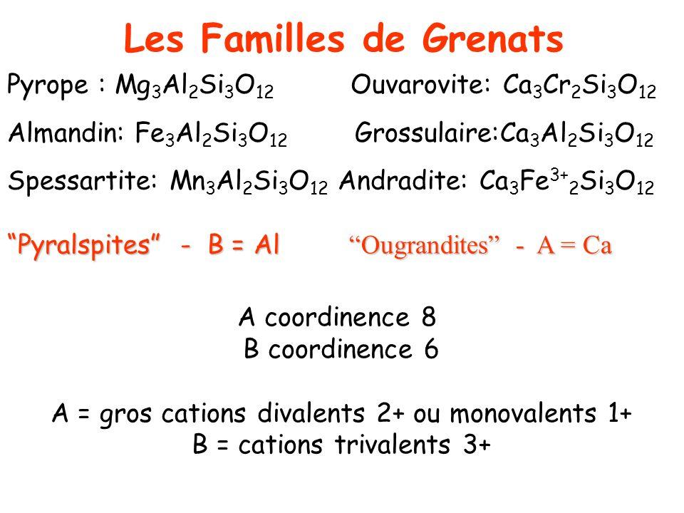 Pyrope : Mg 3 Al 2 Si 3 O 12 Ouvarovite: Ca 3 Cr 2 Si 3 O 12 Almandin: Fe 3 Al 2 Si 3 O 12 Grossulaire:Ca 3 Al 2 Si 3 O 12 Spessartite: Mn 3 Al 2 Si 3
