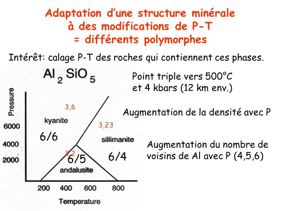 Adaptation dune structure minérale à des modifications de P-T = différents polymorphes 3,23 3,2 3,6 6/6 6/5 6/4 Point triple vers 500°C et 4 kbars (12