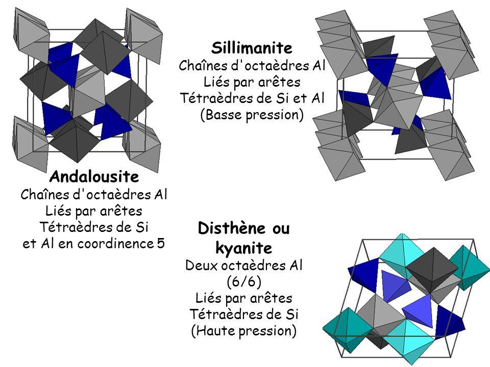 Sillimanite Chaînes d'octaèdres Al Liés par arêtes Tétraèdres de Si et Al (Basse pression) Andalousite Chaînes d'octaèdres Al Liés par arêtes Tétraèdr