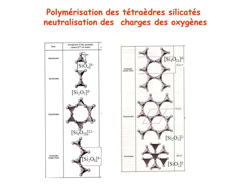 Polymérisation des tétraèdres silicatés neutralisation des charges des oxygènes [Si 2 O 7 ] 6- [SiO 4 ] 4- [Si 6 O 18 ] 12- [Si 2 O 6 ] 4- [Si 4 O 11