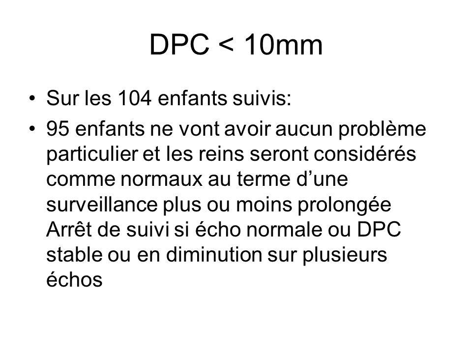 DPC < 10mm Sur les 104 enfants suivis: 95 enfants ne vont avoir aucun problème particulier et les reins seront considérés comme normaux au terme dune