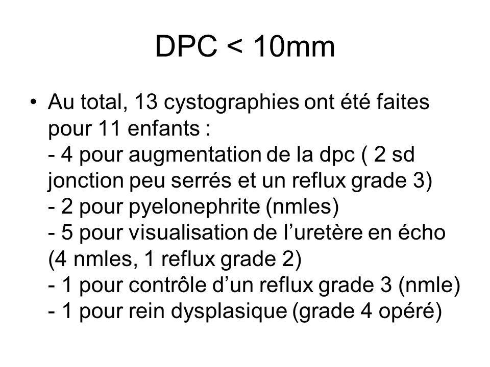 DPC < 10mm Au total, 13 cystographies ont été faites pour 11 enfants : - 4 pour augmentation de la dpc ( 2 sd jonction peu serrés et un reflux grade 3