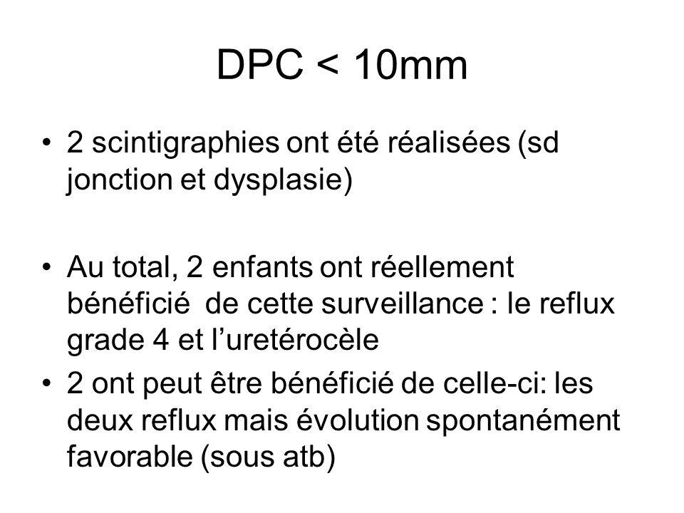 DPC < 10mm 2 scintigraphies ont été réalisées (sd jonction et dysplasie) Au total, 2 enfants ont réellement bénéficié de cette surveillance : le reflu