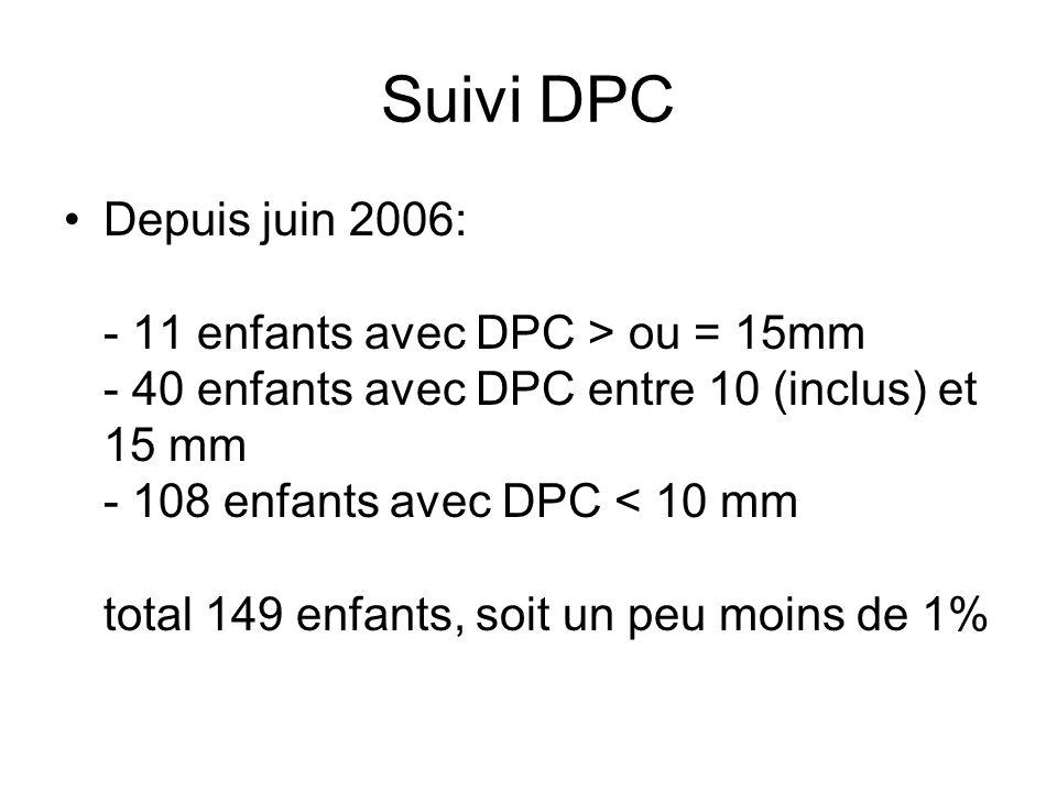 Suivi DPC Depuis juin 2006: - 11 enfants avec DPC > ou = 15mm - 40 enfants avec DPC entre 10 (inclus) et 15 mm - 108 enfants avec DPC < 10 mm total 14