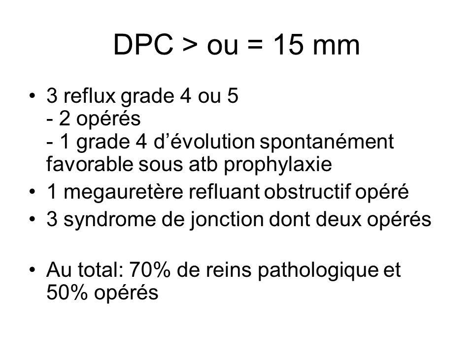 DPC > ou = 15 mm 3 reflux grade 4 ou 5 - 2 opérés - 1 grade 4 dévolution spontanément favorable sous atb prophylaxie 1 megauretère refluant obstructif