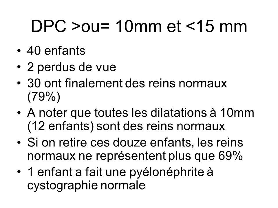 DPC >ou= 10mm et <15 mm 40 enfants 2 perdus de vue 30 ont finalement des reins normaux (79%) A noter que toutes les dilatations à 10mm (12 enfants) so