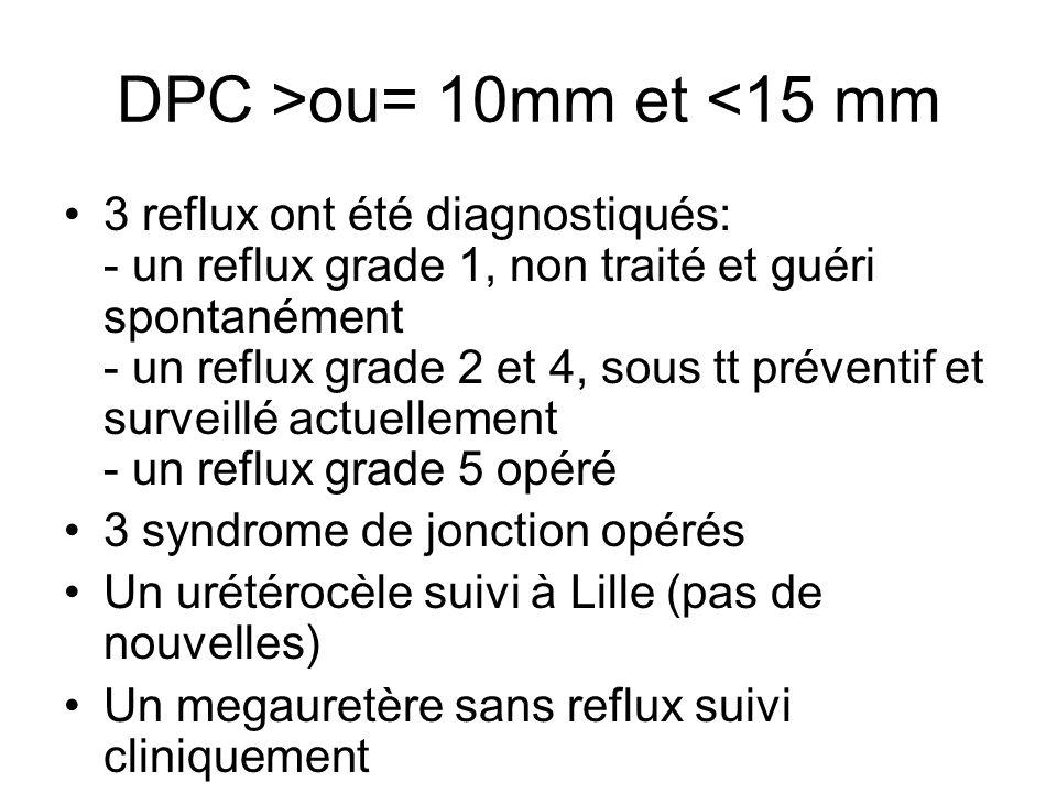 DPC >ou= 10mm et <15 mm 3 reflux ont été diagnostiqués: - un reflux grade 1, non traité et guéri spontanément - un reflux grade 2 et 4, sous tt préven