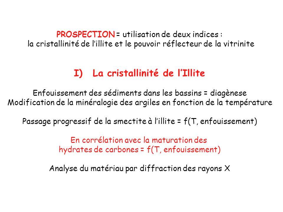 PROSPECTION = utilisation de deux indices : la cristallinité de lillite et le pouvoir réflecteur de la vitrinite I)La cristallinité de lIllite Enfouis
