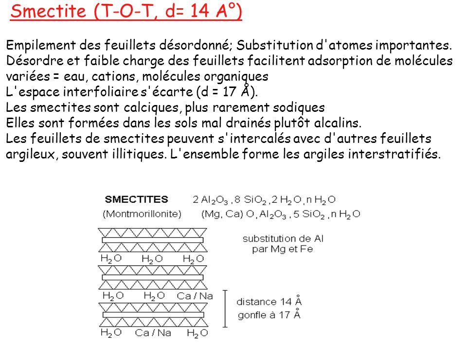 Smectite (T-O-T, d= 14 A°) Empilement des feuillets désordonné; Substitution d'atomes importantes. Désordre et faible charge des feuillets facilitent