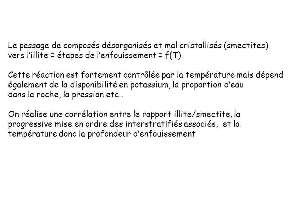 Le passage de composés désorganisés et mal cristallisés (smectites) vers lillite = étapes de lenfouissement = f(T) Cette réaction est fortement contrô
