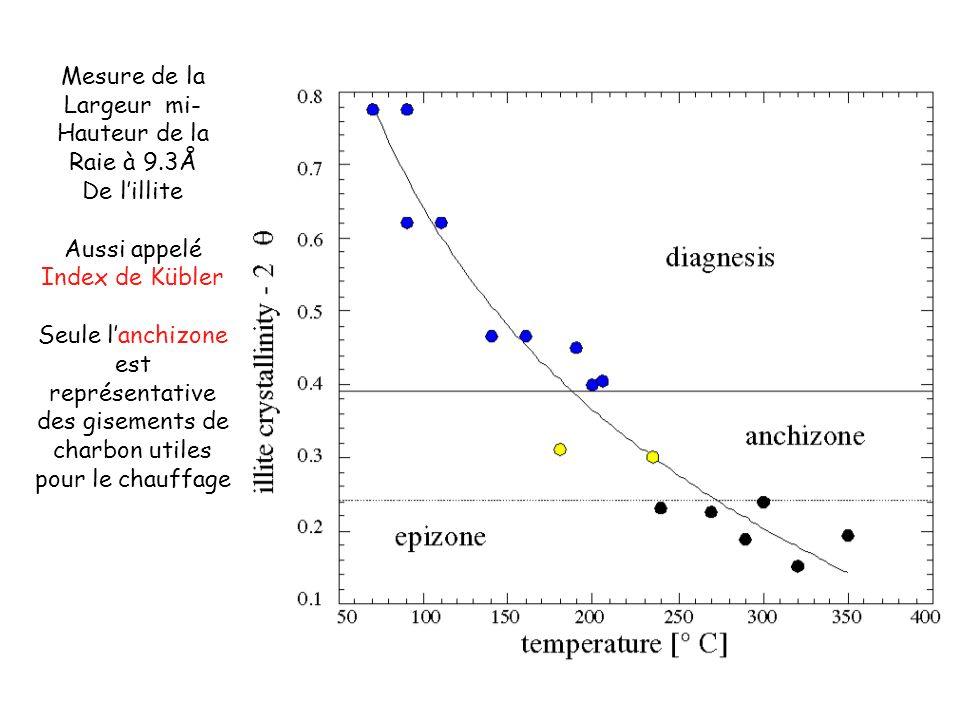 Mesure de la Largeur mi- Hauteur de la Raie à 9.3Å De lillite Aussi appelé Index de Kübler Seule lanchizone est représentative des gisements de charbo