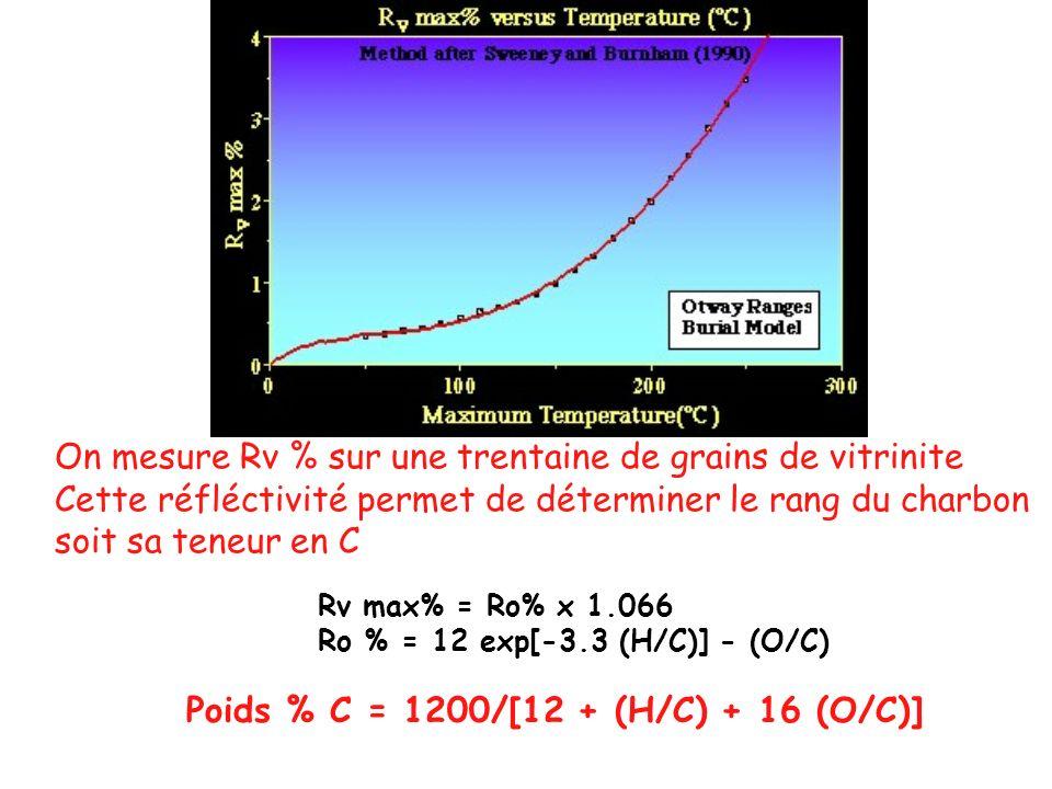 Rv max% = Ro% x 1.066 Ro % = 12 exp[-3.3 (H/C)] - (O/C) On mesure Rv % sur une trentaine de grains de vitrinite Cette réfléctivité permet de détermine