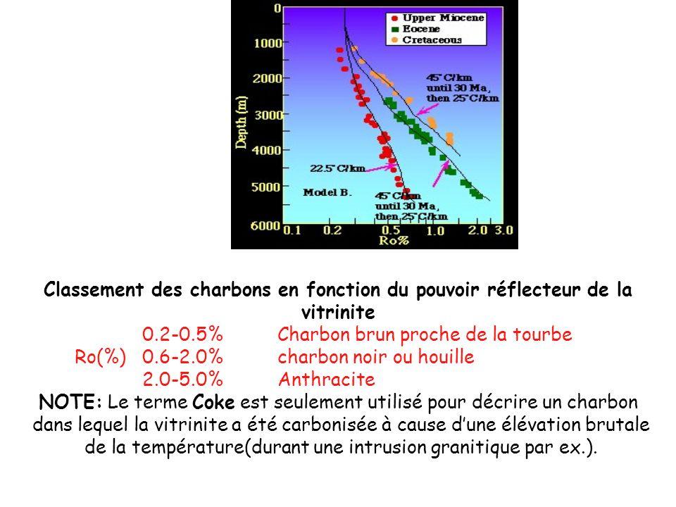 Classement des charbons en fonction du pouvoir réflecteur de la vitrinite 0.2-0.5%Charbon brun proche de la tourbe Ro(%)0.6-2.0%charbon noir ou houill